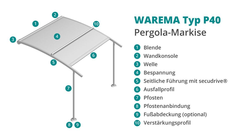 WAREMA Perea P40 Pergolamarkise (gebogen)