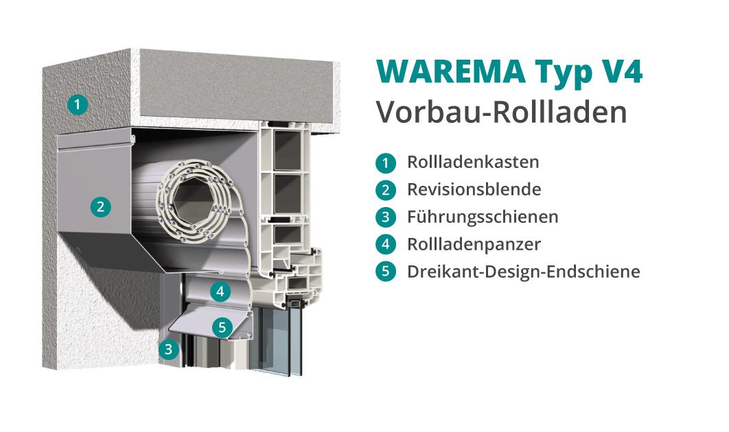 WAREMA Vorbau-Rollladen Typ V4